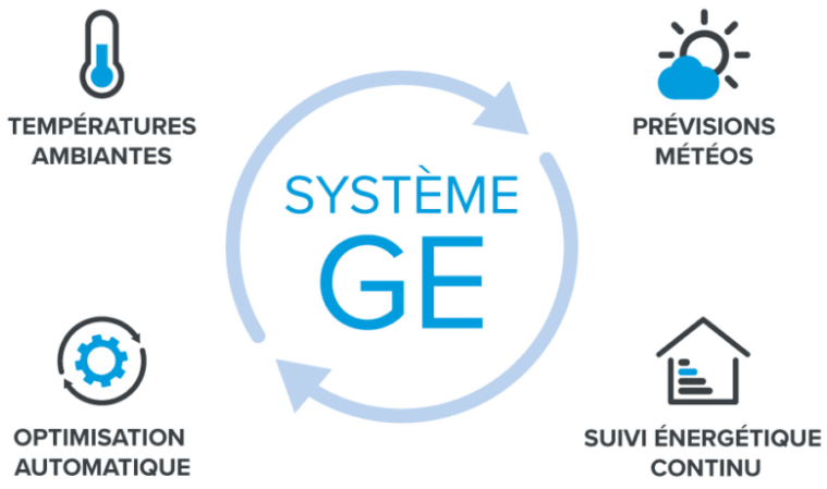 systeme ge